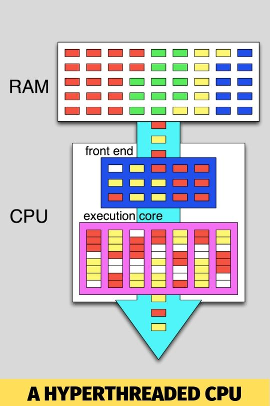 buidl your own pc cpu hyperthreading