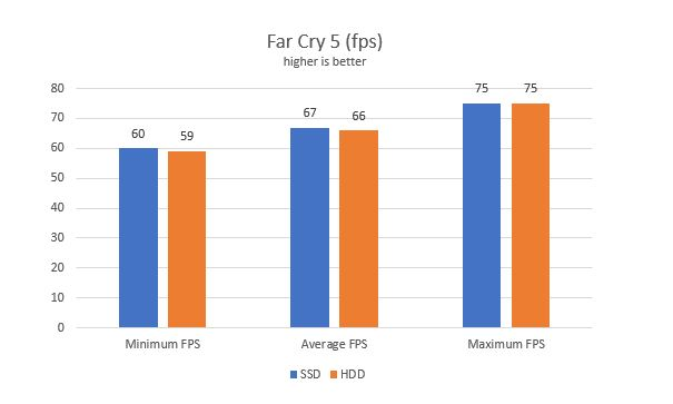 does SSD improve gaming performance ssd gaming benchmarks