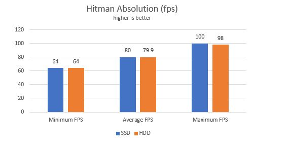 does SSD improve gaming performance ssd gaming benchmarks hitman absolution