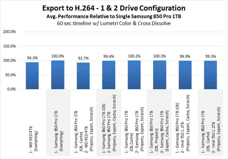 is ssd important for video editing: SSDs impact in exporting