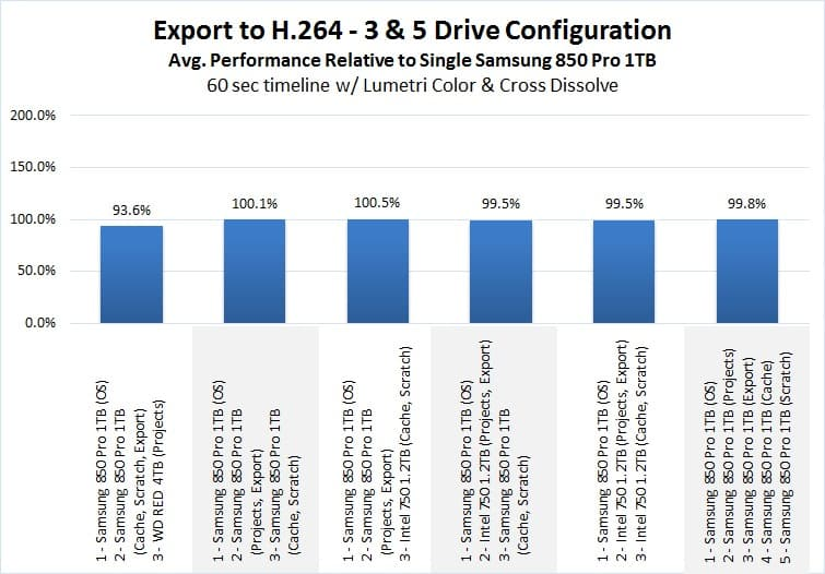 is ssd important for video editing: SSD impact on exporting